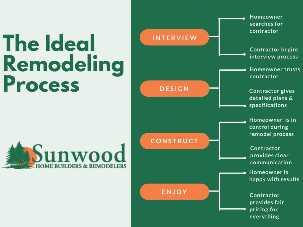 Sunwood Process Graphic
