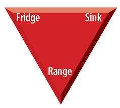 Think in Terms of a Triangle.jpg